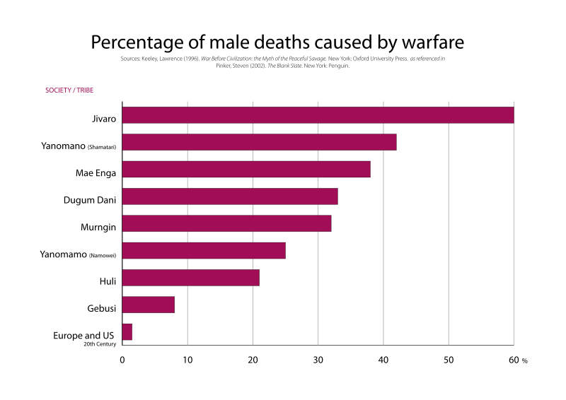 800px-War_deaths_caused_by_warfare.svg