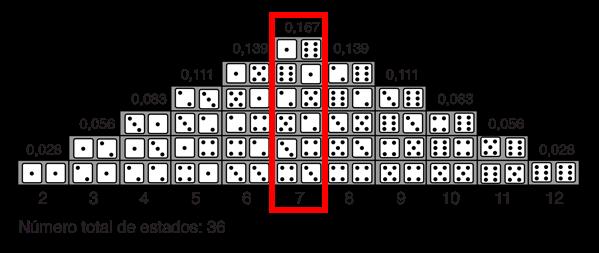 Desde http://hyperphysics.phy-astr.gsu.edu/hbasees/Math/dice.html